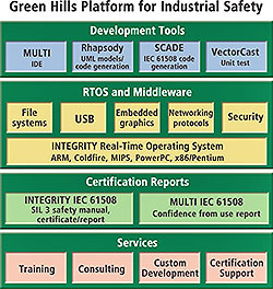 Integrity Rtos Software Operating System From Green