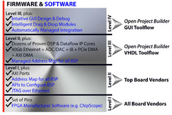Industry-Leading Board Support Package