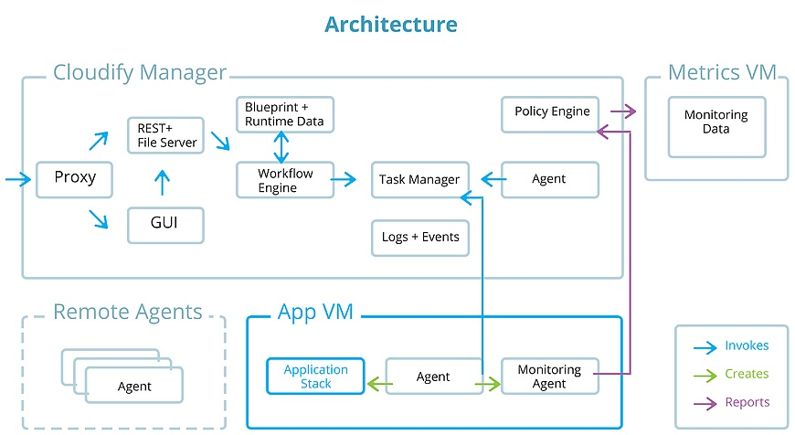 Cloud orchestration and real time analytics to avoid downtime figure 4 the cloudify orchestration engine employs a tosca based blueprint framework for defining applications and automating their processes malvernweather Images