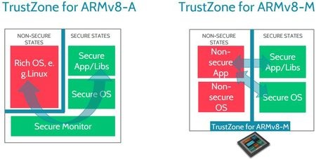 Securing the edge with ARM TrustZone for v8-M
