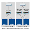 White Paper: Increasing Carrier-Class High Availability