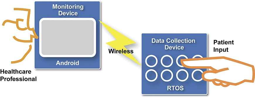 Android and RTOS together: The dynamic duo for today's