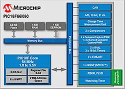 PIC18F K80 Microcontroller