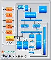 Dongbu HiTek licenses EnSilica's eSi-RISC processor cores