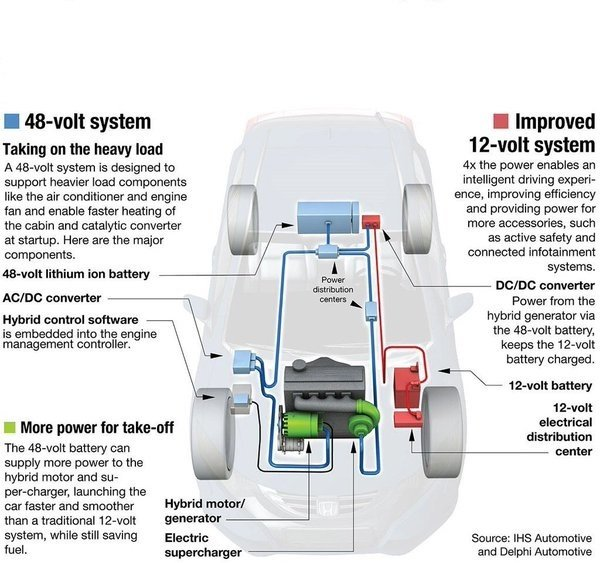 The rise of 48v mild hybrid vehicles embedded computing for Turn an electric motor into a generator
