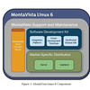 White Paper: MontaVista Linux 6: Streamlining the Embedded Linux Development Process