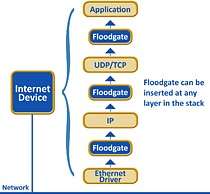 Floodgate is a source code library allowing easy integration of packet filtering capabilities for embedded devices. Floodgate uses callback routines that are inserted into the device's packet processing code. Layer-based callbacks allow filtering to be inserted at any layer in the network stack for maximum flexibility.