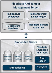 Floodgate Anti-Tamper protects RTOS and embedded Linux devices from malicious or accidental changes to firmware, configuration information and static data.
