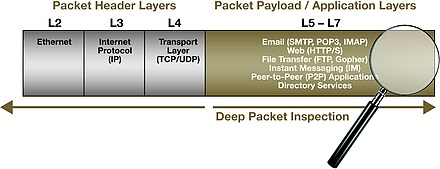 Finding the right balance: Deep packet inspection encourages
