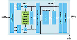 28-nm Stratix V FPGAs