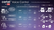 "Cortet Voice Control makes it easy for integrators and manufacturers to add natural voice control capabilities for a wide range of ""smart"" applications, including lighting, climate control and building automation."