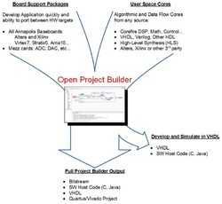 Open Project Builder
