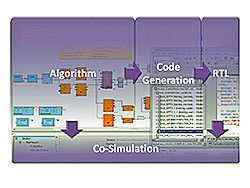 SPW Hardware Design System (HDS)