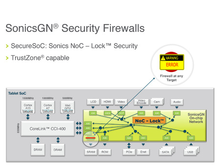 Figure 1 | Sonics' NoC-Lock technology implements individual firewalls at each target destination on an SoC, such as SRAM, to minimize the risk of one compromised subsystem infecting the entire chip.