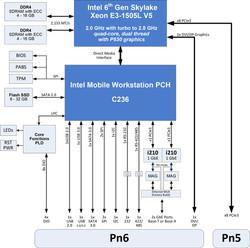 XMC-121 Intel Skylake Xeon XMC Processor