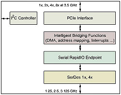 Serial RapidIO-to-PCIe Intelligent Bridge Core