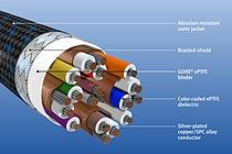 GORE® Aerospace HDMI Cables, ruggedized 2.0 version