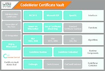 Wibu-Systems bridges the know-how protection and authentication worlds with CodeMeter Certificate Vault