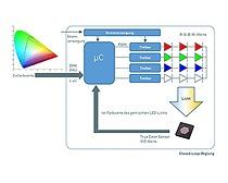 RGBW light color control