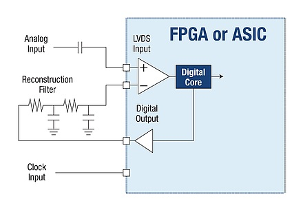 Implementing analog functions in rugged and rad-hard FPGAs