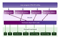 The Portwell API (Application Programming Interface): A comprehensive library of API functions that enable developers to access and control hardware resources of Portwell's embedded computing platforms