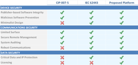 Proposed core set of security requirements for IIoT embedded devices