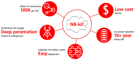 Narrowband IoT offers many advantages